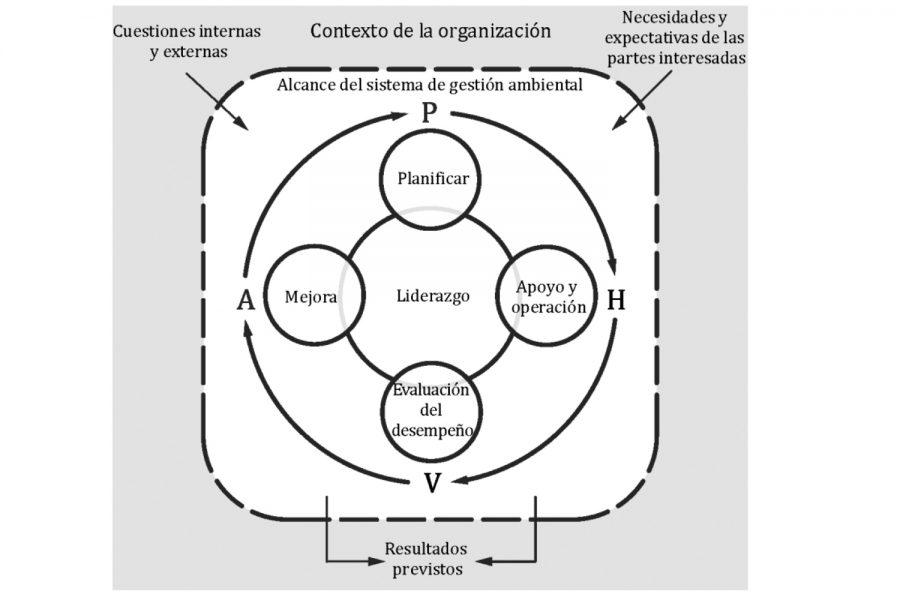Gestión de la calidad y gestión ambiental.