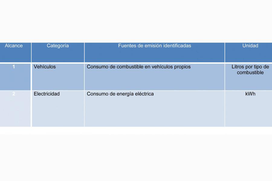 Cálculo de la huella de carbono.