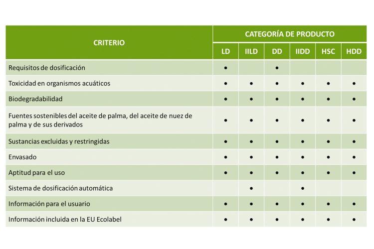 Leitat Ecolabel tabla