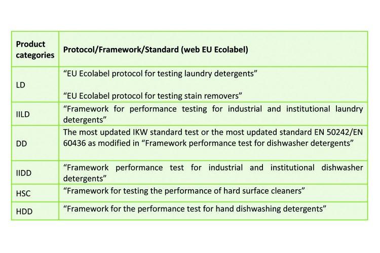 Leitat tabla Ecolabel