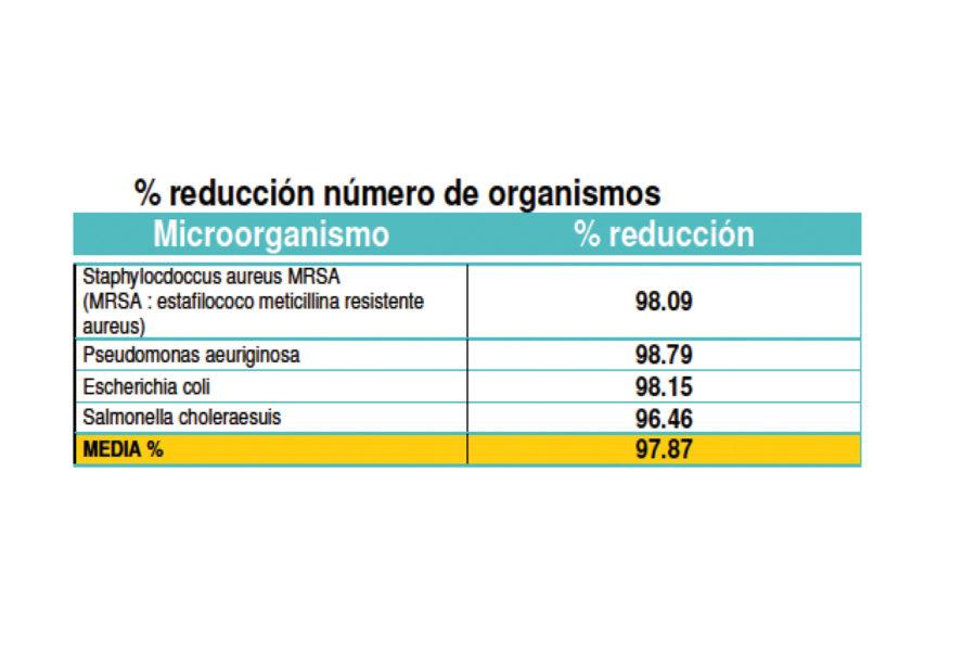 tabla TTS microorganismos protocolos microfibra