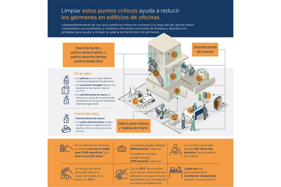 Infográfica Oficinas_Healthy Workplace & Cleaning-2 kymberly