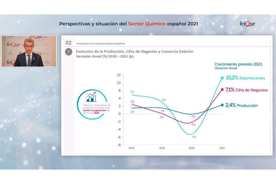Previsiones Industria Química 2021 feique